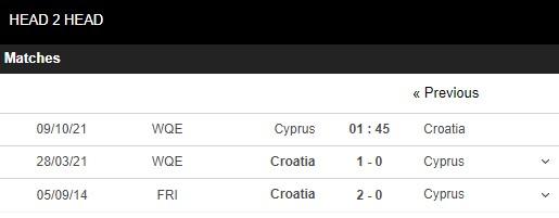 Lịch sử đối đầu Đảo Síp vs Croatia