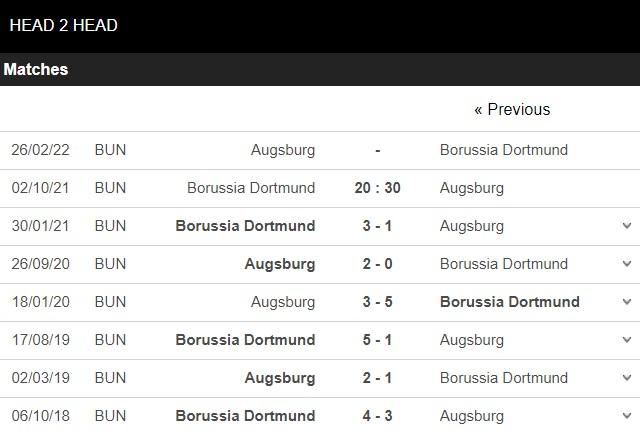 Lịch sử đối đầu Dortmund vs Augsburg