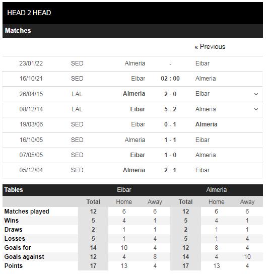 Lịch sử đối đầu Eibar vs Almeria