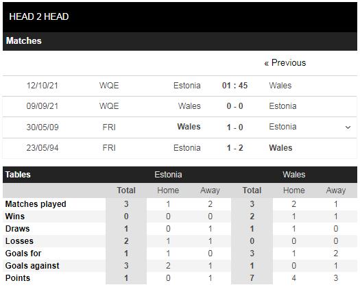 Lịch sử đối đầu Estonia vs Wales