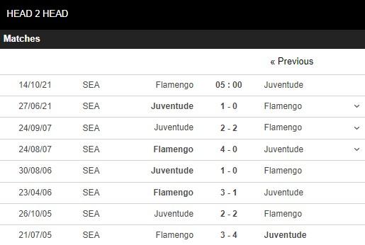 Lịch sử đối đầu Flamengo vs Juventude