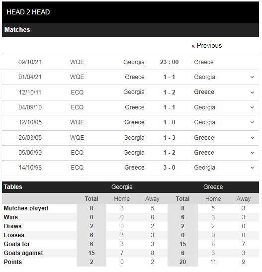 Lịch sử đối đầu Georgia vs Hy Lạp
