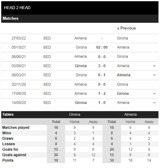Lịch sử đối đầu Girona vs Almeria