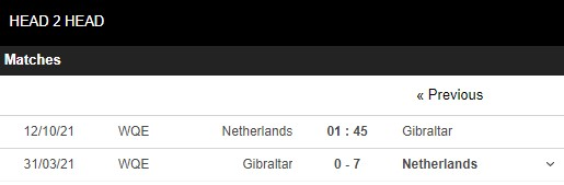 Lịch sử đối đầu Hà Lan vs Gibraltar