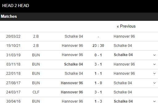 Lịch sử đối đầu Hannover vs Schalke