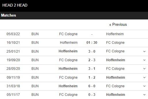 Lịch sử đối đầu Hoffenheim vs Koln