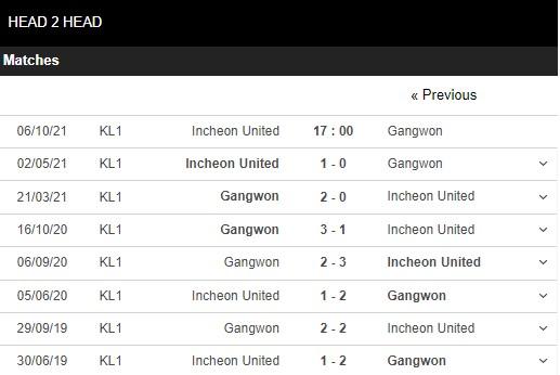 Lịch sử đối đầu Incheon vs Gangwon