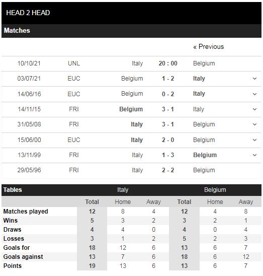 Lịch sử đối đầu Italy vs Bỉ