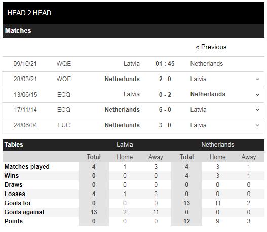 Lịch sử đối đầu Latvia vs Hà Lan