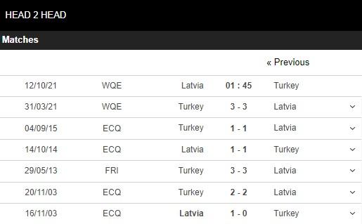 Lịch sử đối đầu Latvia vs Thổ Nhĩ Kỳ