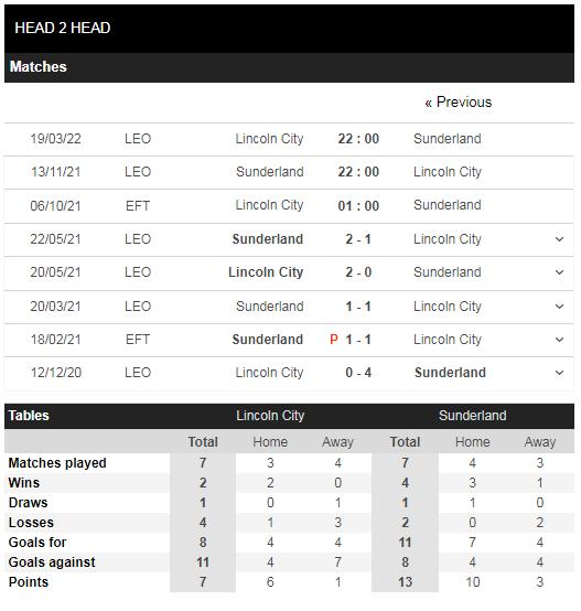 Lịch sử đối đầu Lincoln vs Sunderland