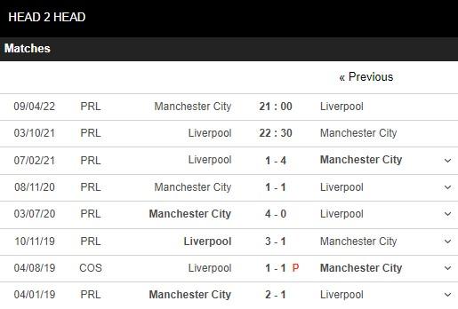 Lịch sử đối đầu Liverpool vs Man City