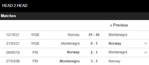Lịch sử đối đầu Na Uy vs Montenegro