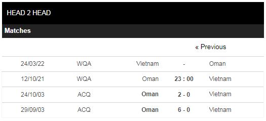 Lịch sử đối đầu Oman vs Việt Nam