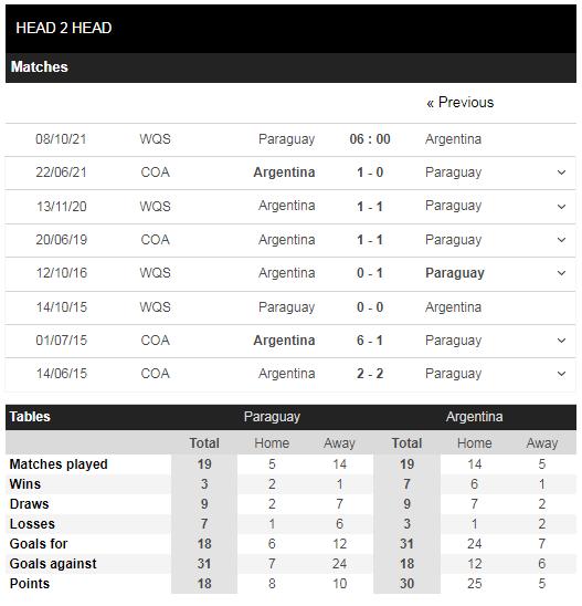 Lịch sử đối đầu Paraguay vs Argentina