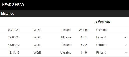 Lịch sử đối đầu Phần Lan vs Ukraine