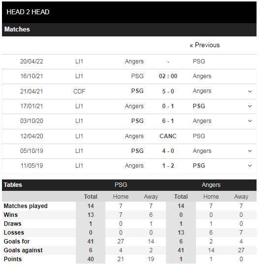 Lịch sử đối đầu PSG vs Angers