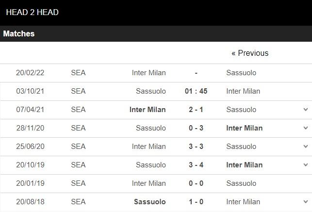 Lịch sử đối đầu Sassuolo vs Inter