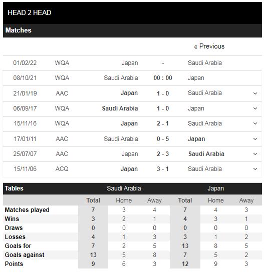 Lịch sử đối đầu Saudi Arabia vs Nhật Bản