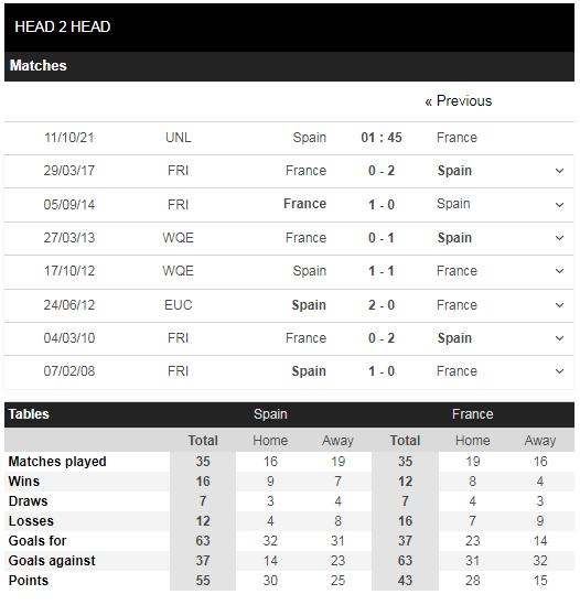 Lịch sử đối đầu Tây Ban Nha vs Pháp
