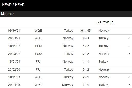 Lịch sử đối đầu Thổ Nhĩ Kỳ vs Na Uy