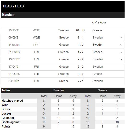 Lịch sử đối đầu Thụy Điển vs Hy Lạp