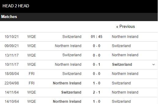 Lịch sử đối đầu Thụy Sĩ vs Bắc Ireland