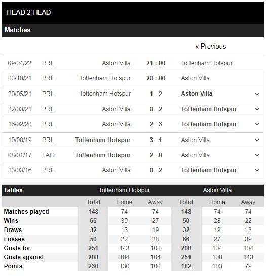 Lịch sử đối đầu Tottenham vs Aston Villa