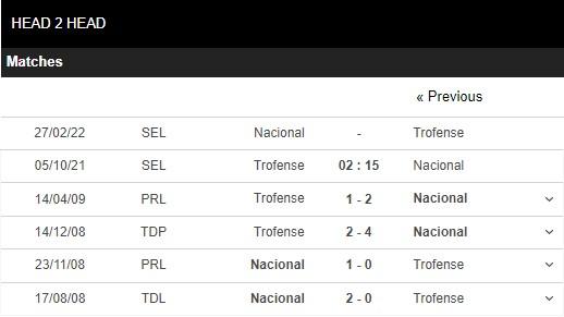 Lịch sử đối đầu Trofense vs Nacional