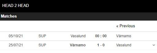 Lịch sử đối đâu Vasalund vs Varnamo