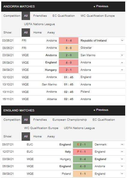 Phong độ Andorra vs Anh