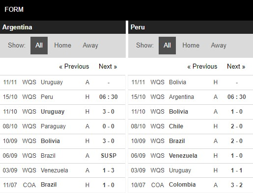 Phong độ Argentina vs Peru