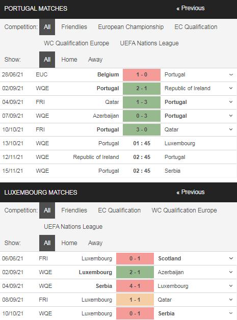 Phong độ Bồ Đào Nha vs Luxembourg