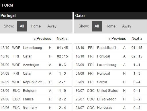 Phong độ Bồ Đào Nha vs Qatar