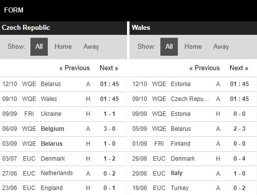 Phong độ CH Séc vs Wales