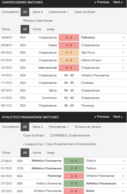 Phong độ Chapecoense vs Paranaense