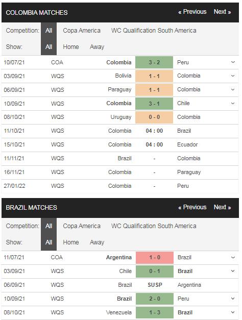 Phong độ Colombia vs Brazil