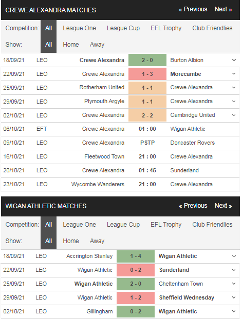 Phong độ Crewe vs Wigan