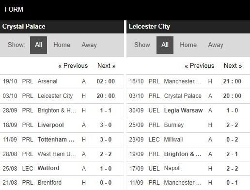 Phong độ Crystal Palace vs Leicester