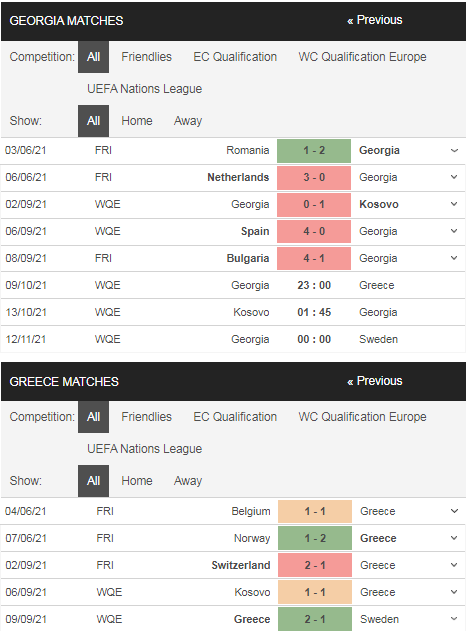 Phong độ Georgia vs Hy Lạp