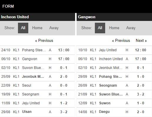 Phong độ Incheon vs Gangwon