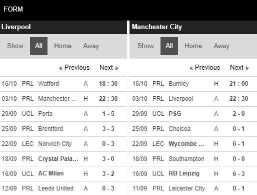 Phong độ Liverpool vs Man City