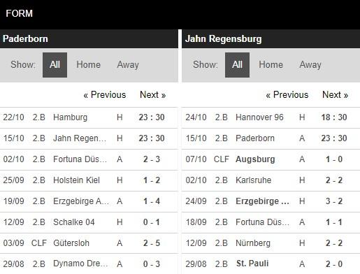 Phong độ Paderborn vs Regensburg