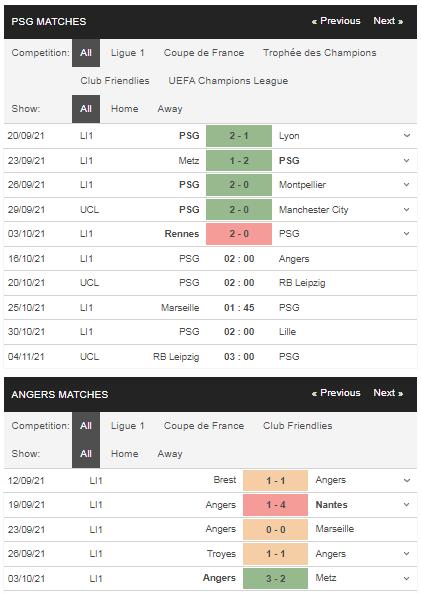 Phong độ PSG vs Angers