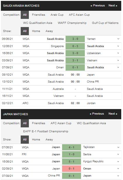 Phong độ Saudi Arabia vs Nhật Bản
