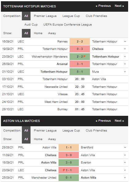 Phong độ Tottenham vs Aston Villa
