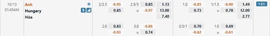 Tỷ lệ kèo Anh vs Hungary