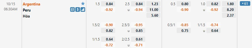 Tỷ lệ kèo Argentina vs Peru