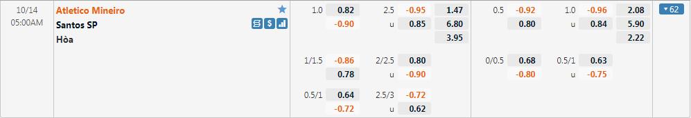 Tỷ lệ kèo Atletico Mineiro vs Santos