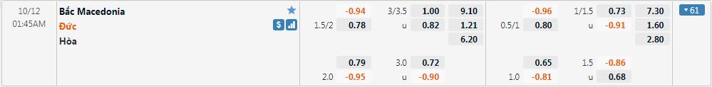 Tỷ lệ kèo Bắc Macedonia vs Đức
